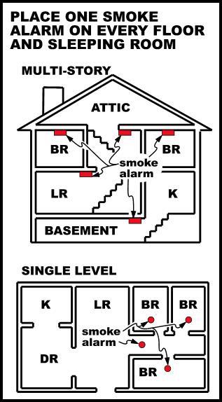 Smoke And Carbon Monoxide Detector Wiring Diagram - Wiring Diagrams ...